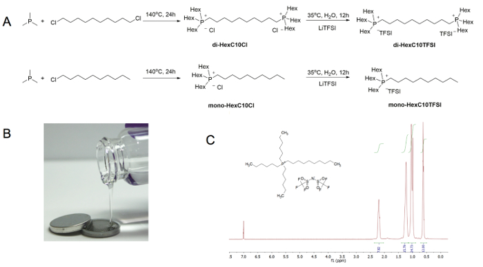 Synthesis of Ionic Liquid Based Electrolytes, Assembly of Li
