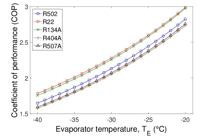 Ice Generation and the Heat and Mass Transfer Phenomena of