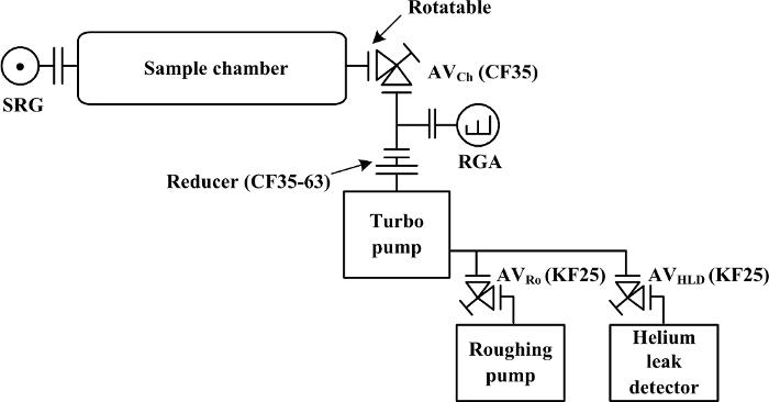 rf-Modulator hookup Anweisungen Geschwindigkeit datiert am 31. Mai
