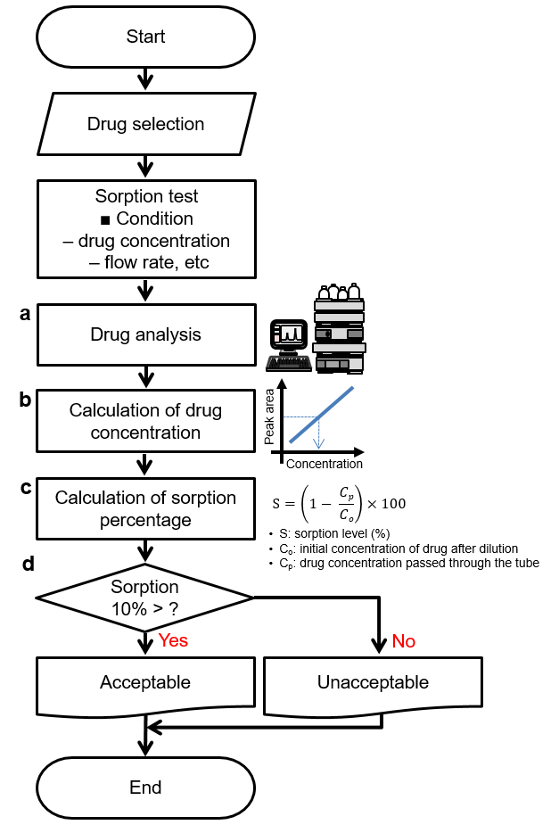 Evaluation of Drug Sorption to PVC- and Non-PVC-based Tubes