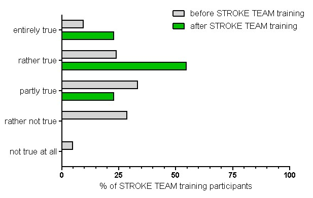 Setting Up a Stroke Team Algorithm and Conducting Simulation