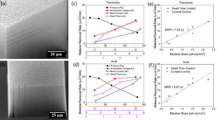 Precision Milling of Carbon Nanotube Forests Using Low