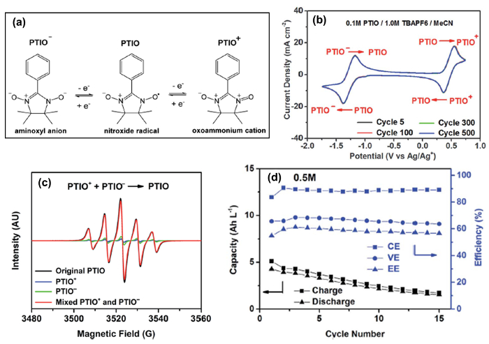 A Protocol for Electrochemical Evaluations and State of Charge
