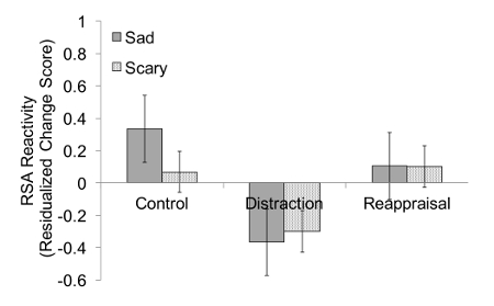 Psychophysiological Assessment Of The Effectiveness Of Emotion