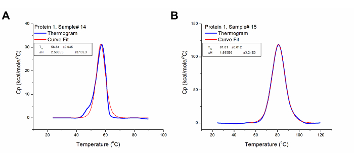 Differential Scanning Calorimetry — A Method for Assessing