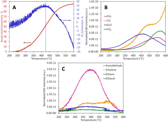 Temperature-programmed Deoxygenation of Acetic Acid on