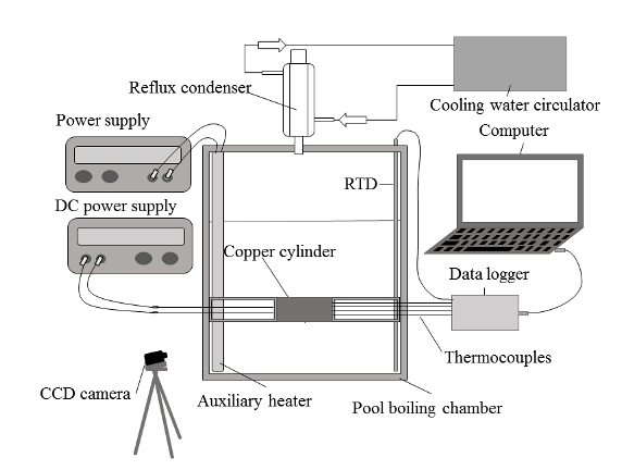 Pool-Boiling Heat-Transfer Enhancement on Cylindrical Surfaces with