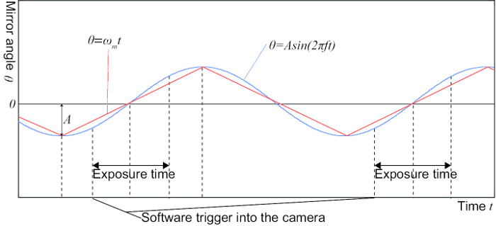 Gain-compensation Methodology for a Sinusoidal Scan of a