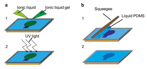 A Simple and Scalable Fabrication Method for Organic