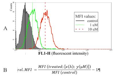 masspektrometri radioaktiv dating