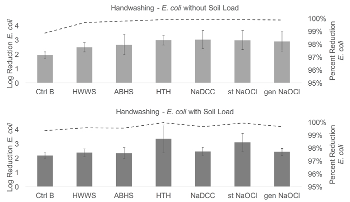 A Method to Test the Efficacy of Handwashing for the Removal