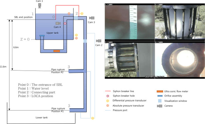 Study of Siphon Breaker Experiment and Simulation for a