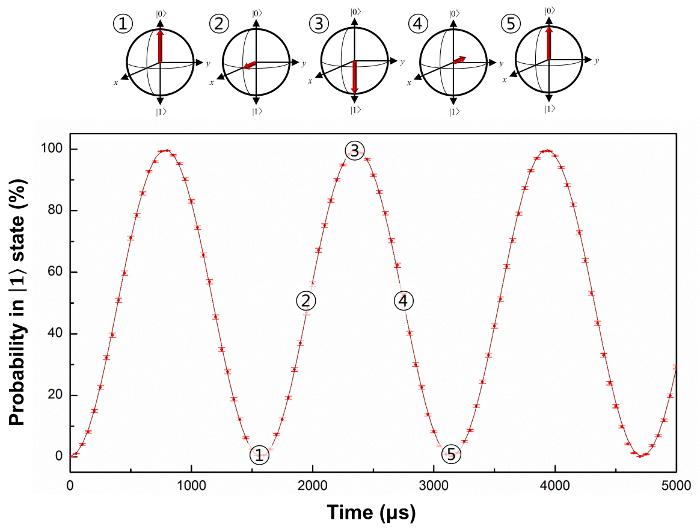 induktivt timing lys hook up