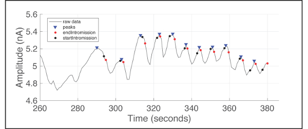 Measuring In Vivo Changes in Extracellular Neurotransmitters ... on
