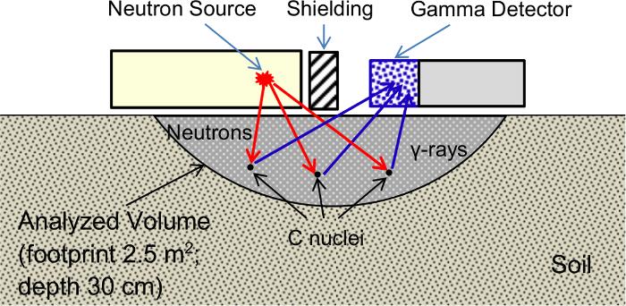Radiocarbon dating metoder kan kun anvendes på