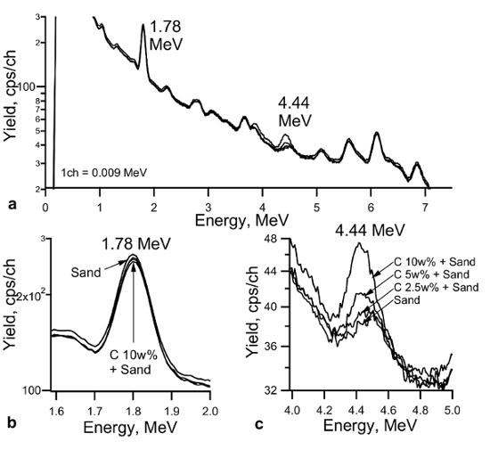 hvor og af hvem var radiocarbon dating metode udviklet