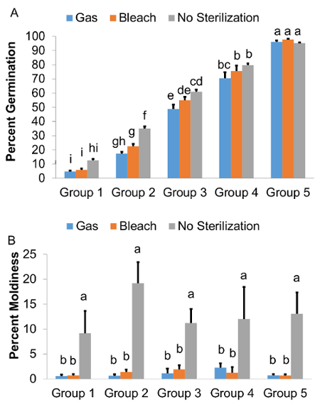 Standardized Method for High-throughput Sterilization of
