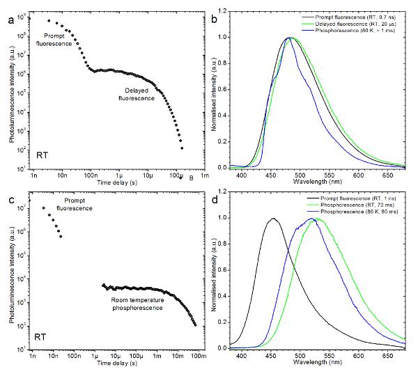le procedure e i protocolli di laboratorio per la luminescenza Austin hook up