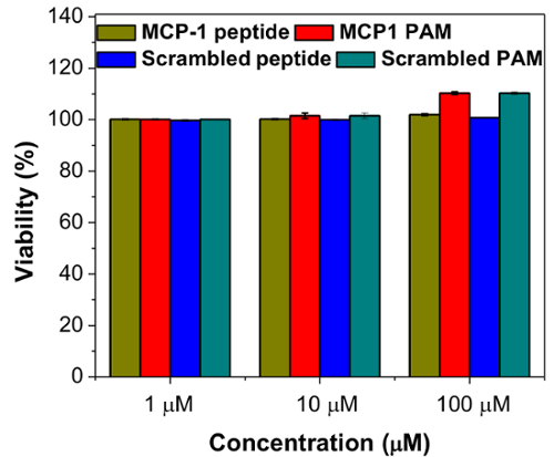 Synthesis of Monocyte-targeting Peptide Amphiphile Micelles