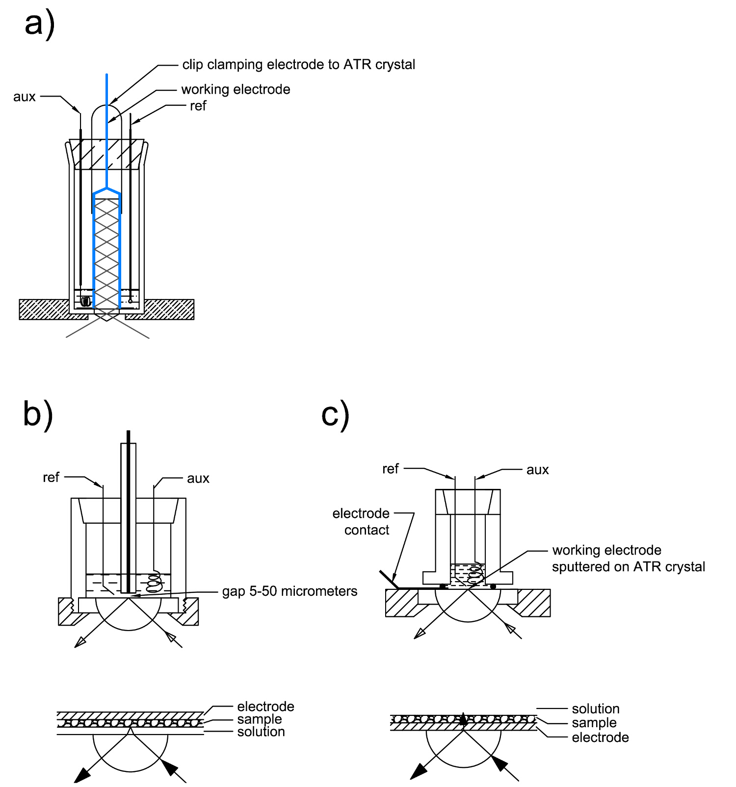Raman And Ir Spectroelectrochemical Methods As Tools To Analyze