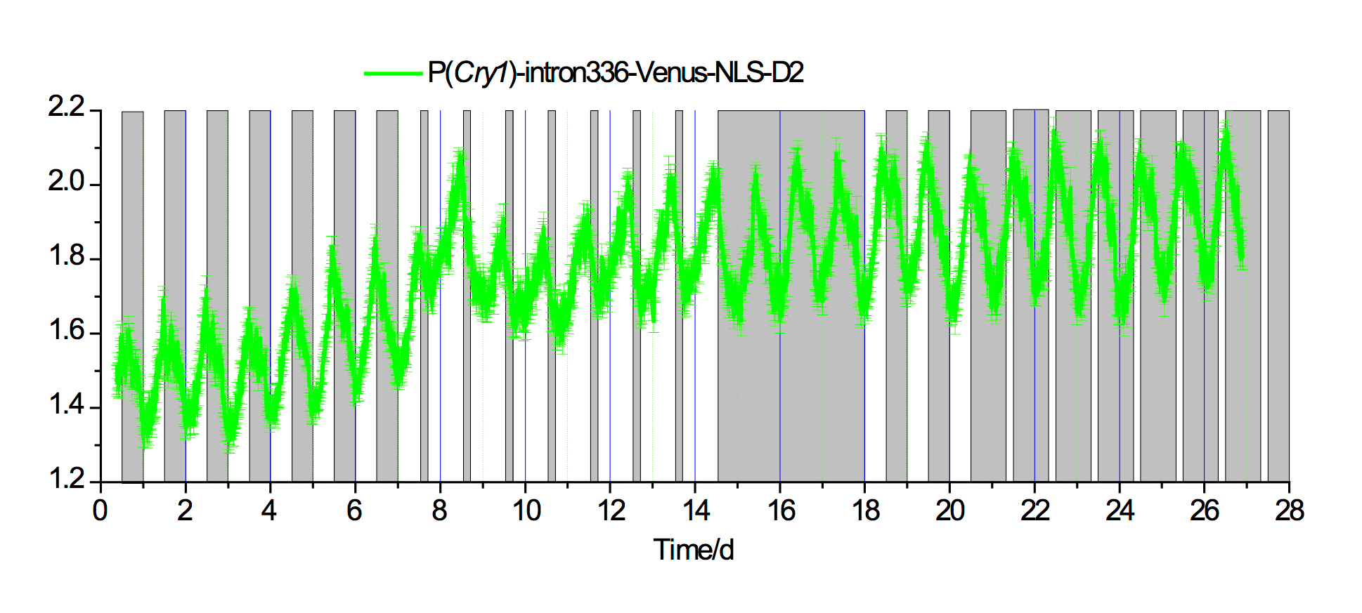 In Vivo Monitoring of Circadian Clock Gene Expression in the