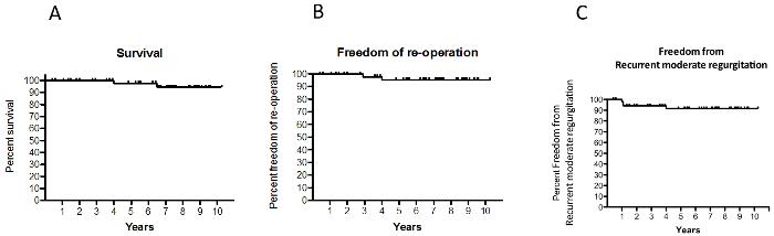 bypass operation överlevnad
