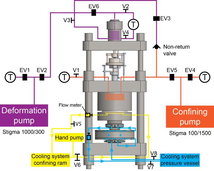 High-pressure, High-temperature Deformation Experiment Using