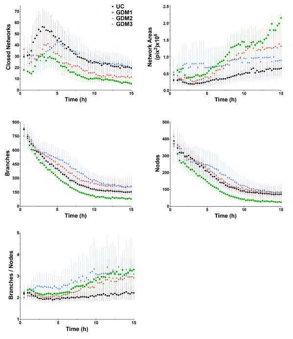 Kinetic ysis of Vasculogenesis Quantifies Dynamics of ... on