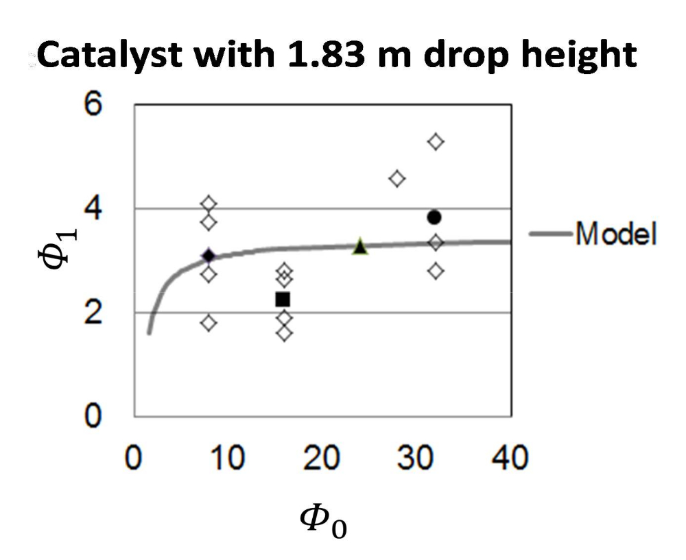 Predicting Catalyst Extrudate Breakage Based on the Modulus of