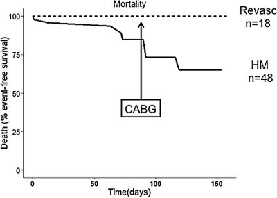 Surgical Swine Model of Chronic Cardiac Ischemia Treated by