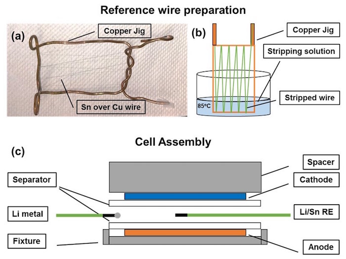 (a) Copper jig used to mount the reference wires for stripping out the polymer coating, (b) A schematic of ...