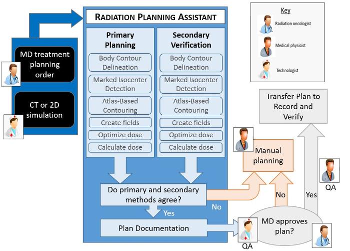 Practical Radiotherapy Planning Pdf