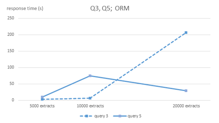 Executing Complexity-Increasing Queries in Relational (MySQL) and