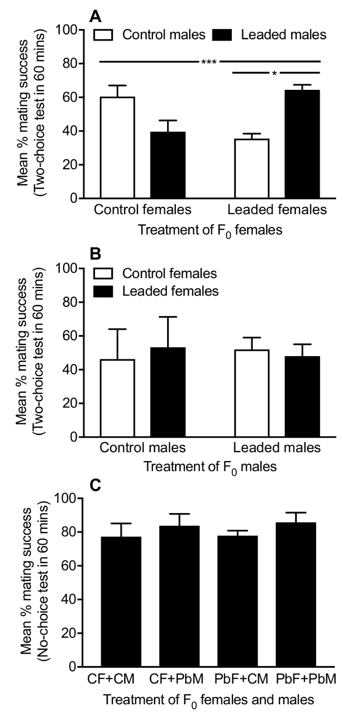 Experimental Protocol for Using Drosophila As an Invertebrate Model ... 03f6028fbf2