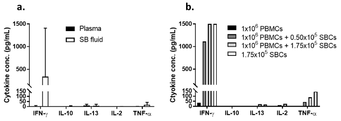 A Suction Blister Protocol to Study Human T-cell Recall Responses In