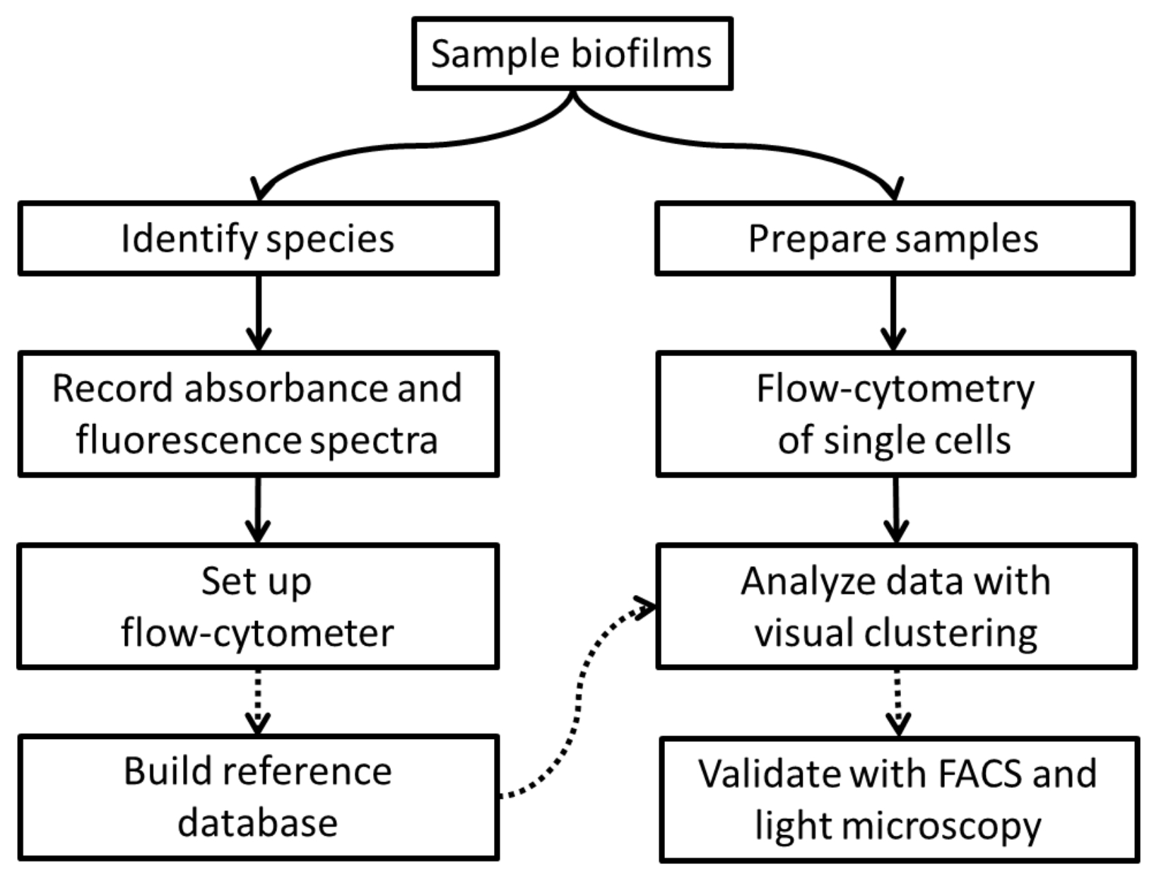 Characterization of Aquatic Biofilms with Flow Cytometry