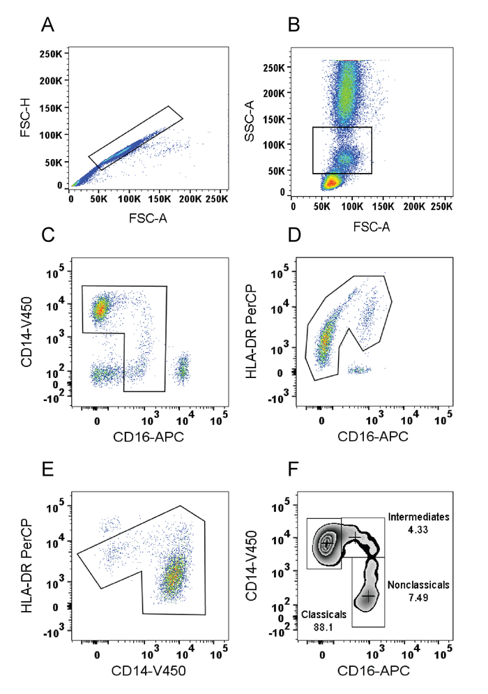 figure 1: representative monocyte gating strategy in whole human blood  (a)  fsc(a) vs  fsc(h) plot: gating the cells that have an equal area and  height,