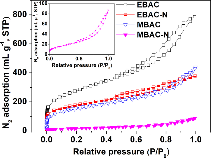 Preparation of Biomass-based Mesoporous Carbon with Higher