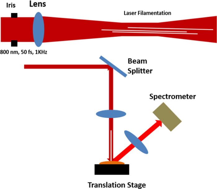 Femtosecond Laser Filaments for Use in Sub-Diffraction