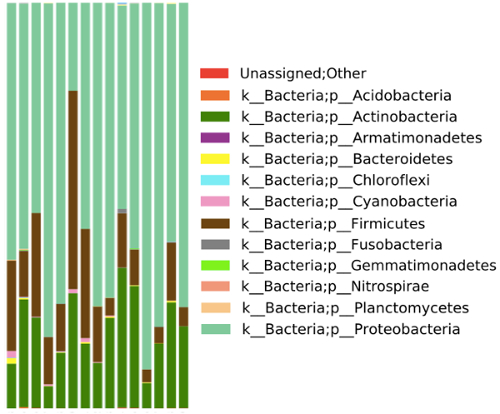 Tick Microbiome Characterization by Next-Generation 16S rRNA