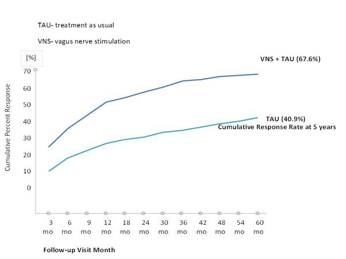 Vagus Nerve Stimulation As an Adjunctive Neurostimulation