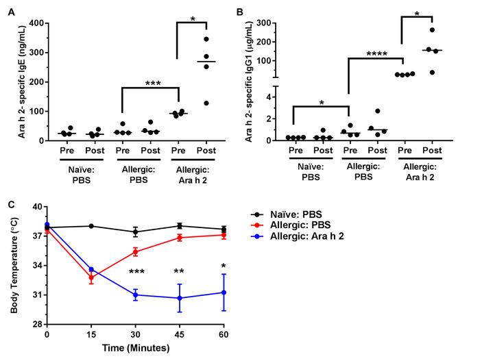 Antigenic Liposomes for Generation of Disease-specific