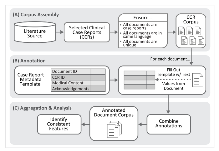 A Metadata Extraction Approach for Clinical Case Reports to
