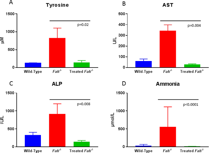 Lentiviral Vector-mediated Gene Therapy of Hepatocytes Ex