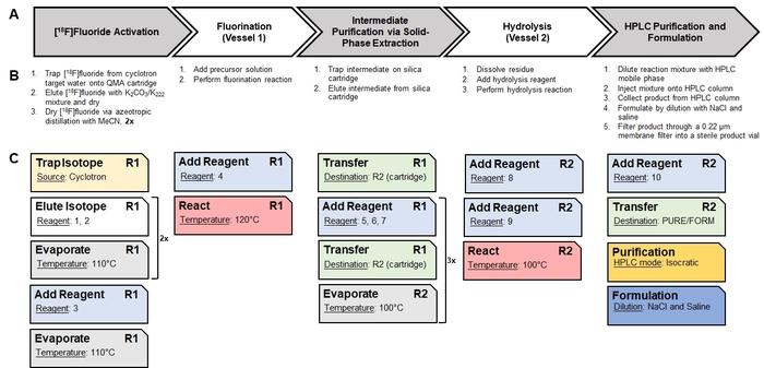 Automation of a Positron-emission Tomography (PET