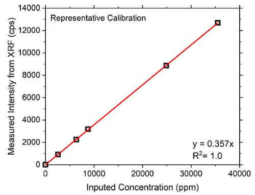 Expression of Cementitious Pore Solution and the Analysis of