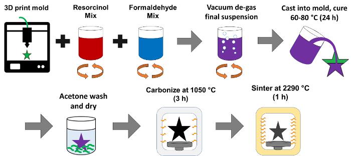 Negative Additive Manufacturing of Complex Shaped Boron