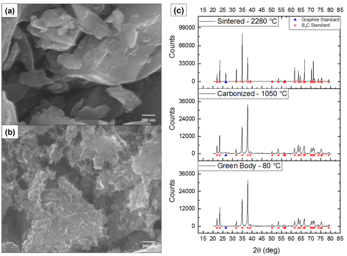 Negative Additive Manufacturing of Complex Shaped Boron
