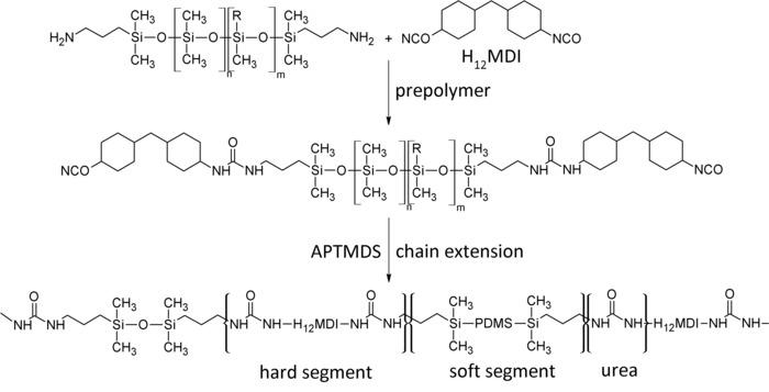 Synthesis of Soft Polysiloxane-urea Elastomers for