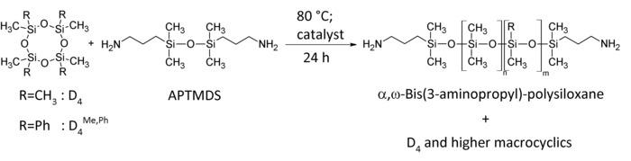 Synthesis of Soft Polysiloxane-urea Elastomers for Intraocular Lens